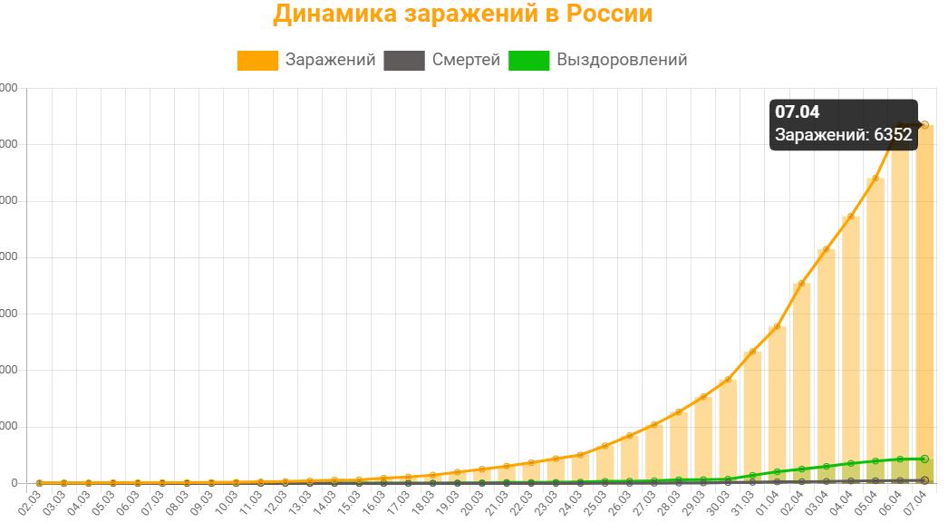 Коронавирус в России - последние новости и статистика онлайн на 7 апреля