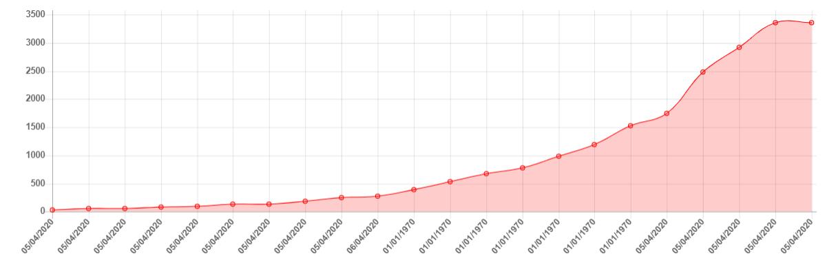 Количество заболевших коронавирусом в Москве на 5 апреля