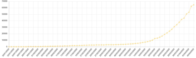 Коронавирус в Мире: последние новости и статистика на 5 апреля