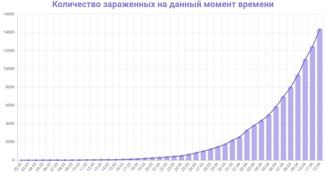 В Москве количество заболевших коронавирусом возросло до 10 158