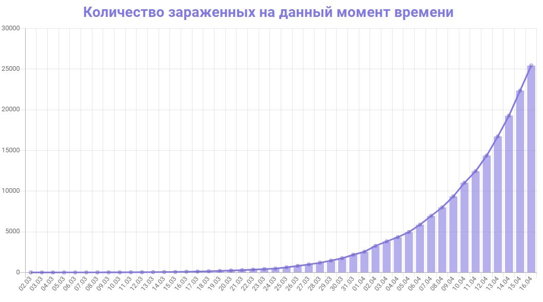 Коронавирус в России — последние новости и статистика на 16 апреля