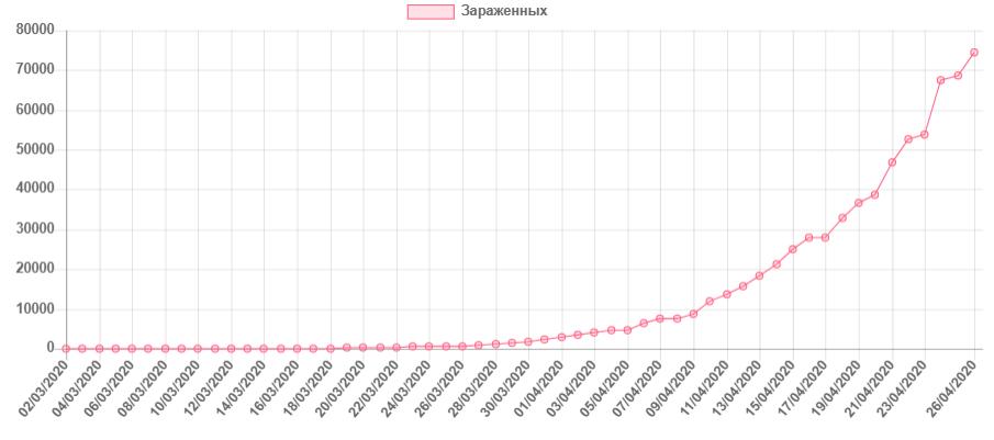 В России коронавирус за сутки выявлен еще у 6361 человека