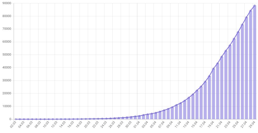 Статистика заражения коронавирусом в России на 29 апреля 2020 года