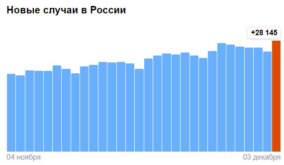 Новые случаи заболевания коронавирусом в России на 3 декабря 2020