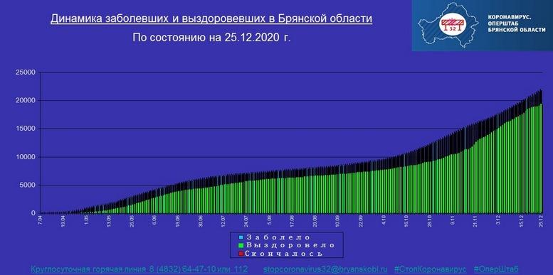 Коронавирус в Брянской области - ситуация на 25 декабря 2020