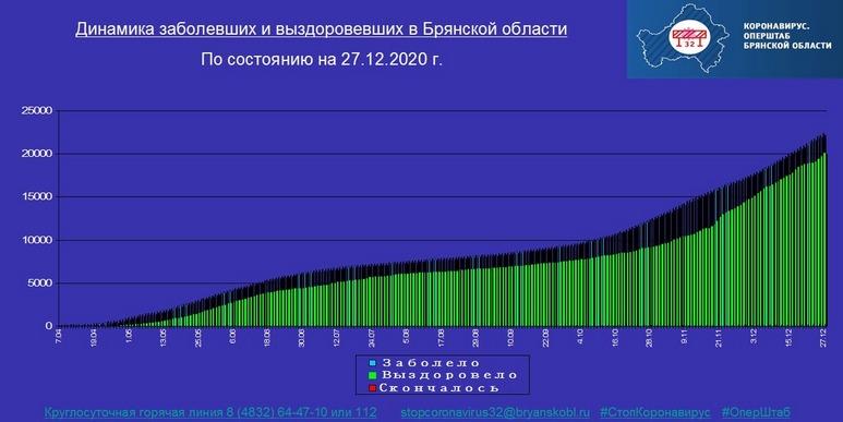 Коронавирус в Брянской области - ситуация на 27 декабря 2020
