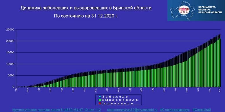 Коронавирус в Брянской области - ситуация на 31 декабря 2020