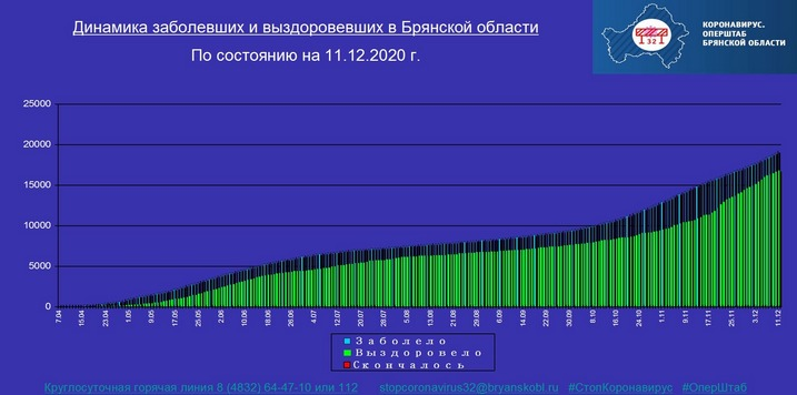 Коронавирус в Брянской области - ситуация на 11 декабря 2020