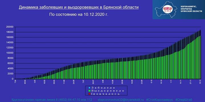 Коронавирус в Брянской области - ситуация на 10 декабря 2020