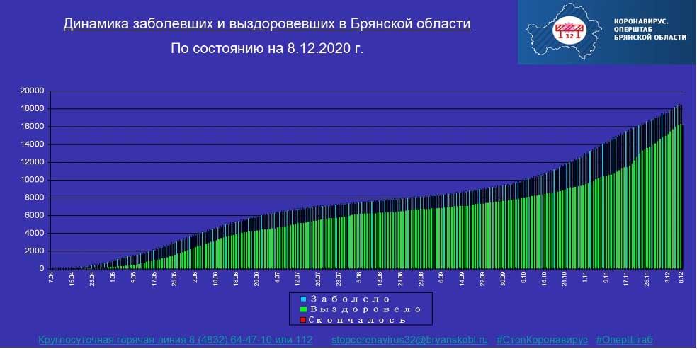 Коронавирус в Брянской области - ситуация на 8 декабря 2020