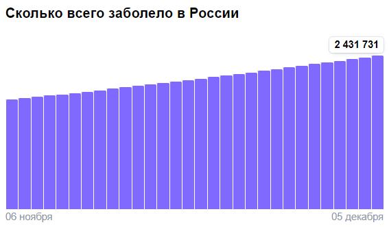 Коронавирус в России - ситуация на 5 декабря 2020