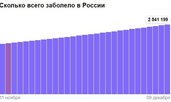 Коронавирус в России - ситуация на 10 декабря 2020