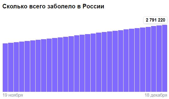 Коронавирус в России - ситуация на 18 декабря 2020