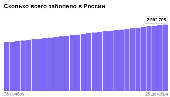 Коронавирус в России - ситуация на 25 декабря 2020