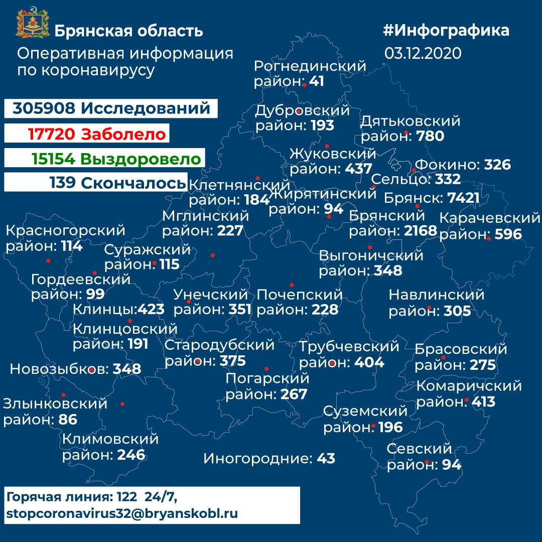 Коронавирус в Брянской области - ситуация на 3 декабря 2020