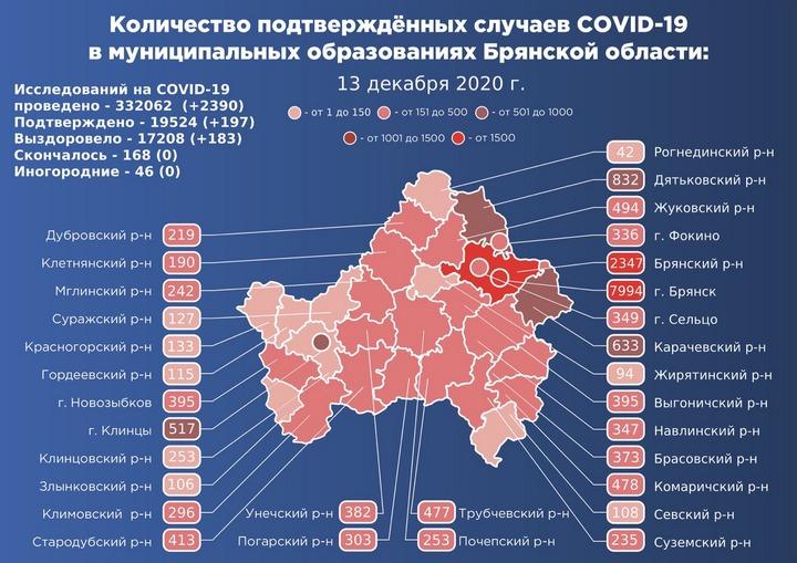 Коронавирус в Брянской области - ситуация на 13 декабря 2020