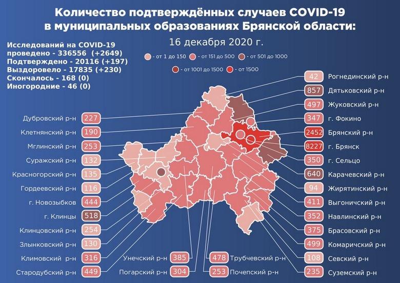 Коронавирус в Брянской области - ситуация на 16 декабря 2020