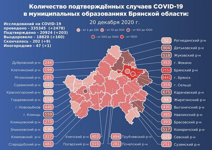 Коронавирус в Брянской области - ситуация на 21 декабря 2020