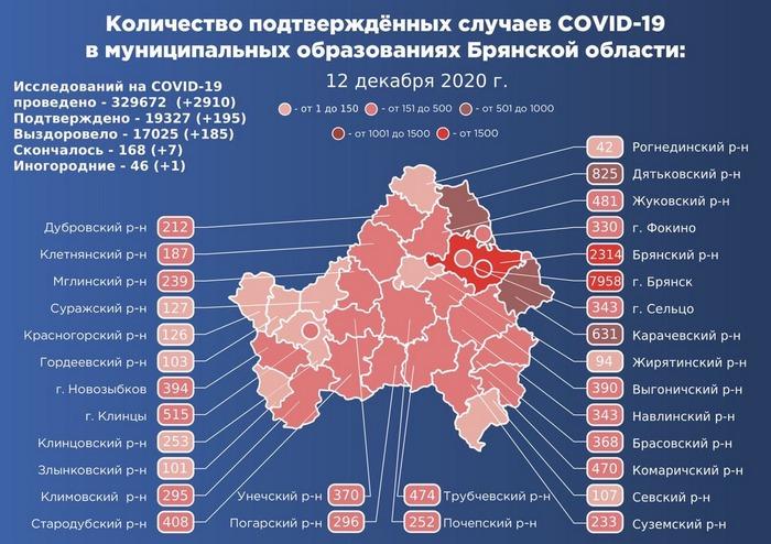 Коронавирус в Брянской области - ситуация на 12 декабря 2020
