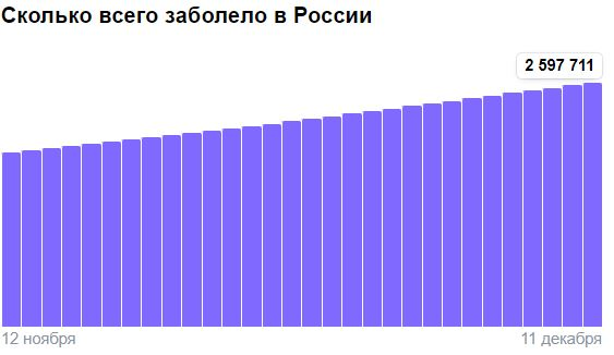 Коронавирус в России - ситуация на 12 декабря 2020