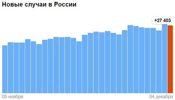 Коронавирус в России - ситуация на 4 декабря 2020
