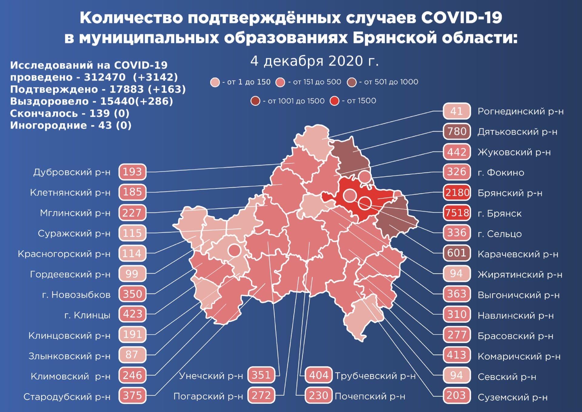 Коронавирус в Брянской области - ситуация на 4 декабря 2020