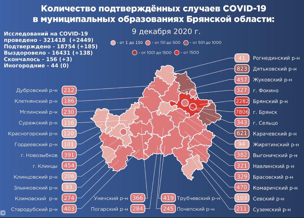 Коронавирус в Брянской области - ситуация на 9 декабря 2020