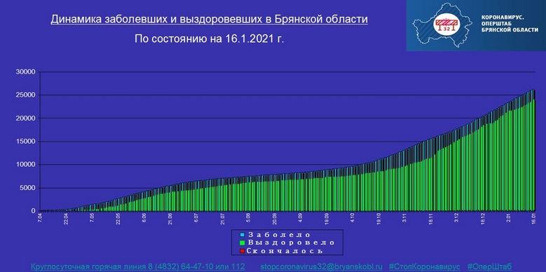 Коронавирус в Брянской области - ситуация на 16 января 2021