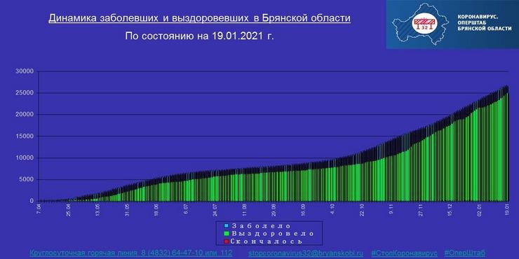 Коронавирус в Брянской области - ситуация на 19 января 2021