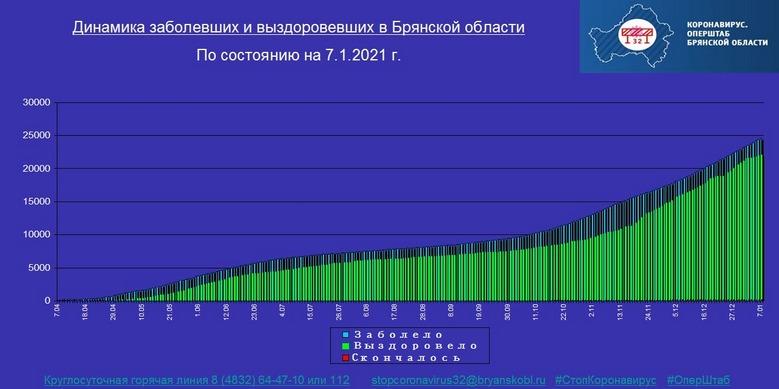 Коронавирус в Брянской области - ситуация на 7 января 2021