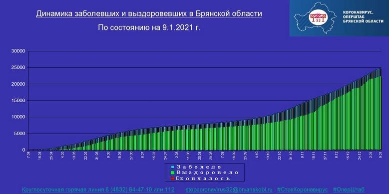 Коронавирус в Брянской области - ситуация на 9 января 2021