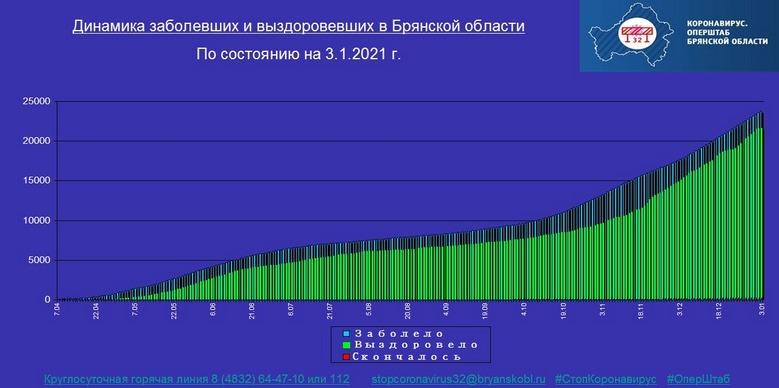 Коронавирус в Брянской области - ситуация на 3 января 2021