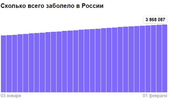 Коронавирус в России - ситуация на 1 февраля 2021