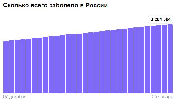 Коронавирус в России - ситуация на 5 января 2021