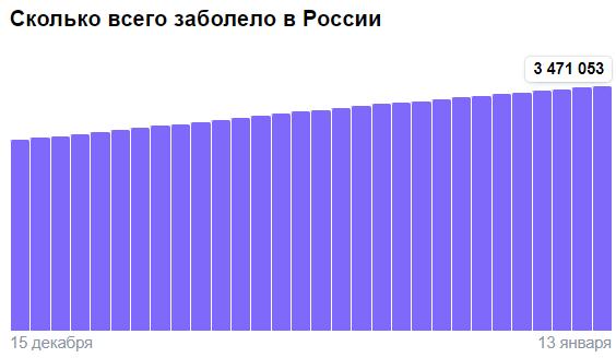 Коронавирус в России - ситуация на 13 января 2021