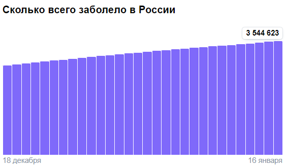 Коронавирус в России - ситуация на 16 января 2021