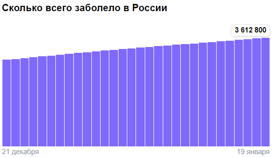Коронавирус в России - ситуация на 19 января 2021