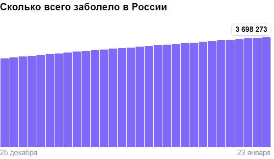 Коронавирус в России - ситуация на 23 января 2021