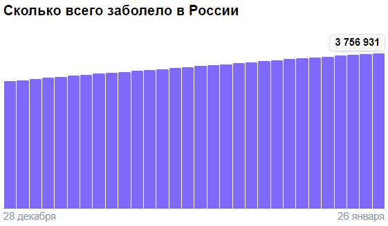 Коронавирус в России - ситуация на 26 января 2021
