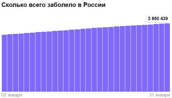Коронавирус в России - ситуация на 31 января 2021