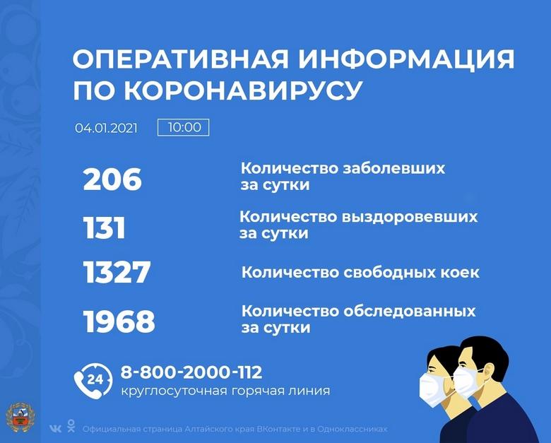 Коронавирус в Алтайском крае - ситуация на 4 января 2021