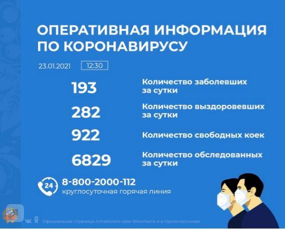 Коронавирус в Алтайском крае - ситуация на 23 января 2021
