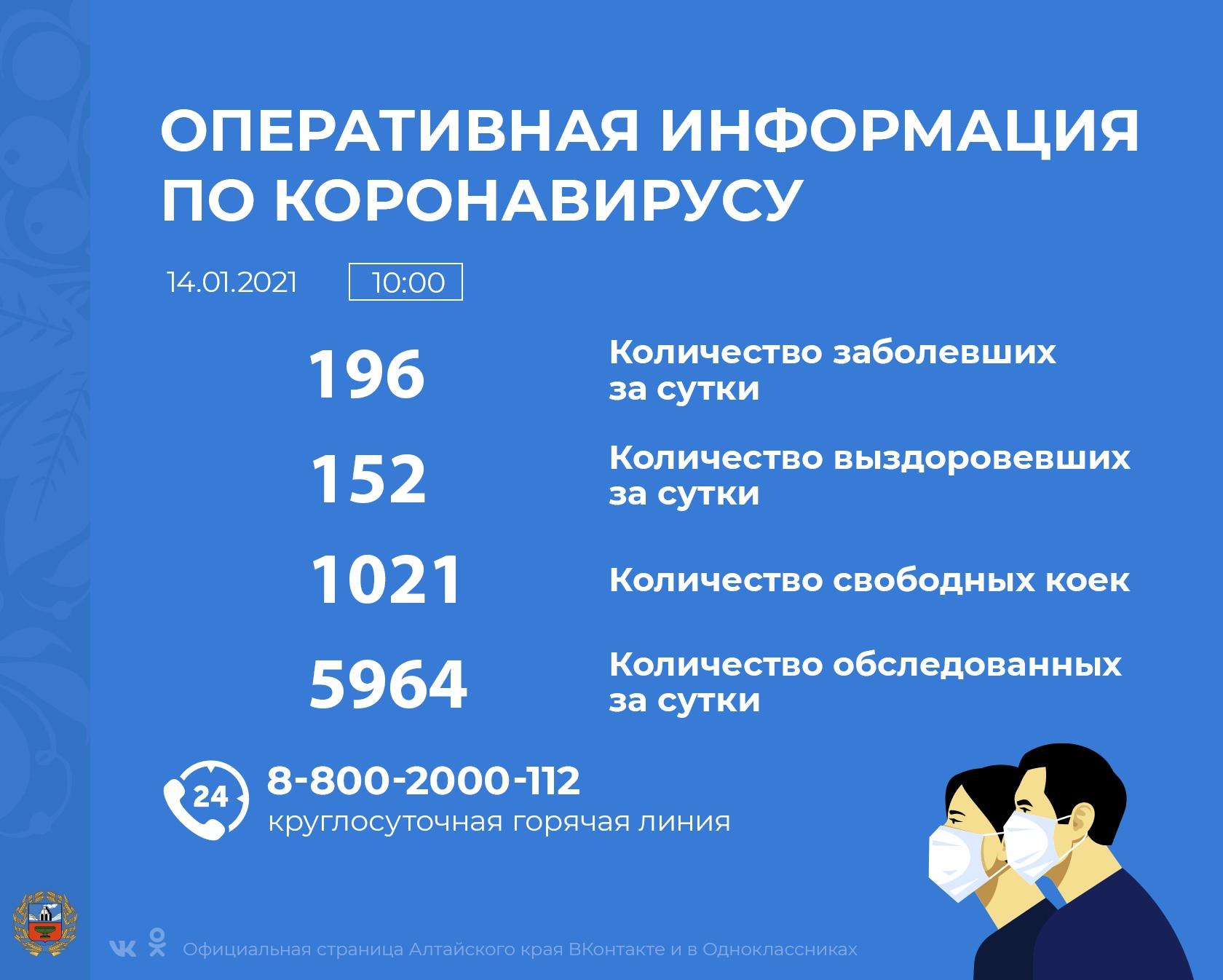 Коронавирус в Алтайском крае - ситуация на 14 января 2021