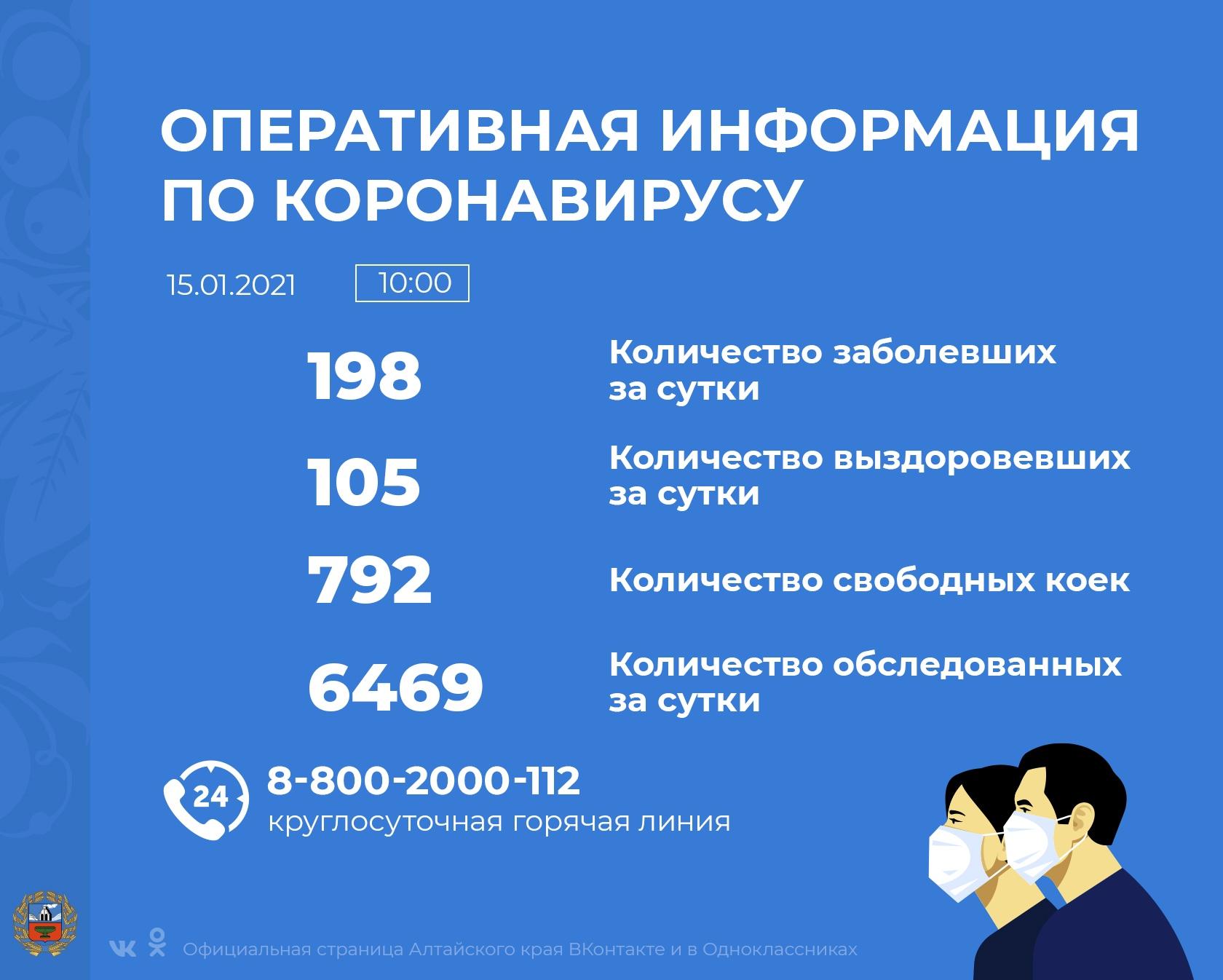 Коронавирус в Алтайском крае - ситуация на 15 января 2021