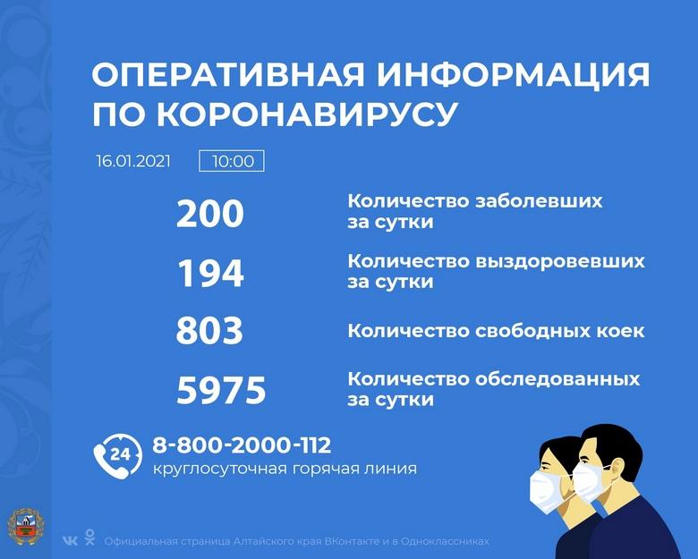 Коронавирус в Алтайском крае - ситуация на 16 января 2021