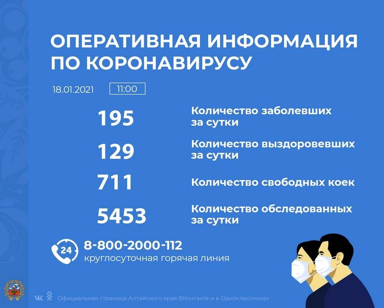 Коронавирус в Алтайском крае - ситуация на 18 января 2021