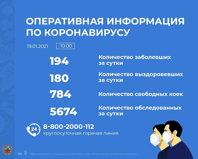 Коронавирус в Алтайском крае - ситуация на 19 января 2021
