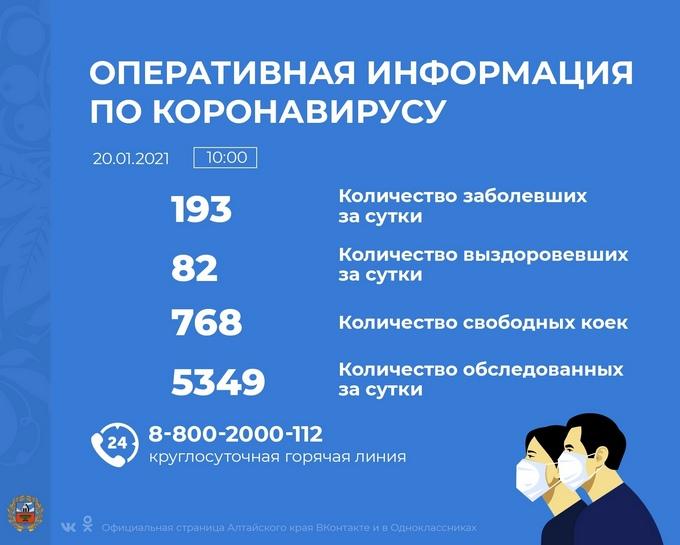 Коронавирус в Алтайском крае - ситуация на 20 января 2021