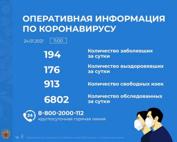 Коронавирус в Алтайском крае - ситуация на 24 января 2021
