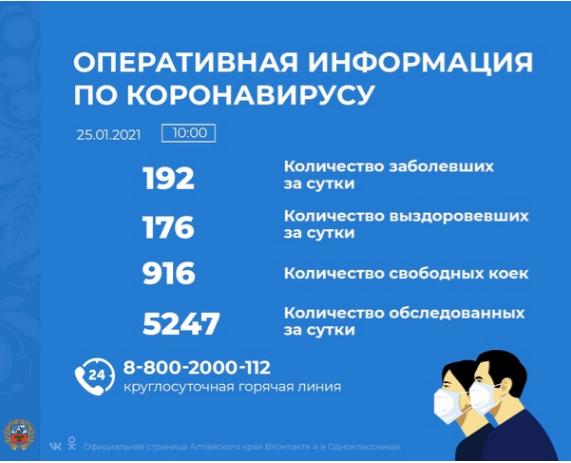 Коронавирус в Алтайском крае - ситуация на 25 января 2021